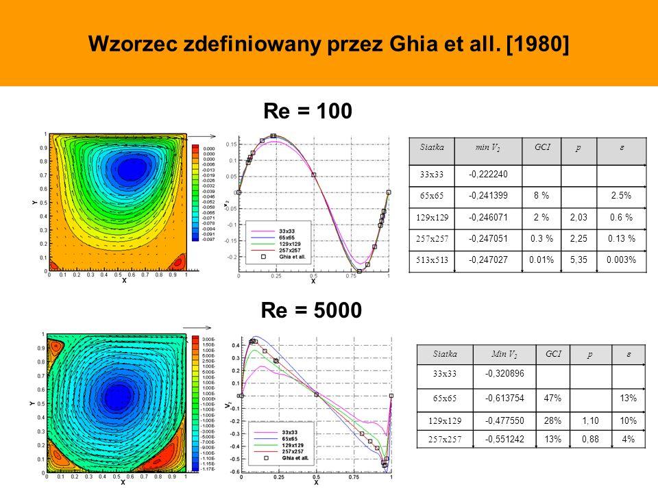 Wzorzec zdefiniowany przez Ghia et all. [1980]